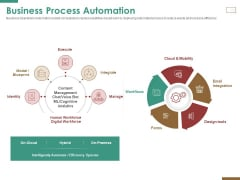 Successful Strategy Implementation Process Organization Business Process Automation Sample PDF