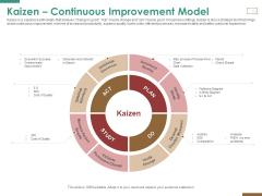 Successful Strategy Implementation Process Organization Kaizen Continuous Improvement Model Brochure PDF