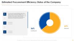 Successful Vendor Management Approaches To Boost Procurement Efficiency Estimated Procurement Efficiency Infographics PDF