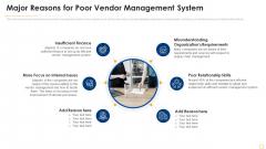 Successful Vendor Management Approaches To Boost Procurement Efficiency Major Reasons For Poor Vendor Diagrams PDF