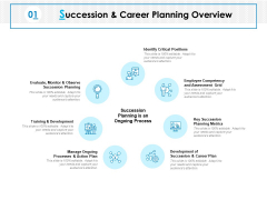 Succession And Career Planning Overview Ppt PowerPoint Presentation Icon
