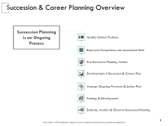 Succession And Career Planning Overview Ppt PowerPoint Presentation Model Demonstration