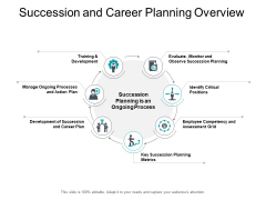 Succession And Career Planning Overview Ppt PowerPoint Presentation Outline Show
