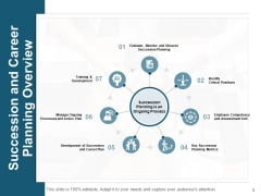 Succession And Career Planning Overview Ppt PowerPoint Presentation Show Inspiration