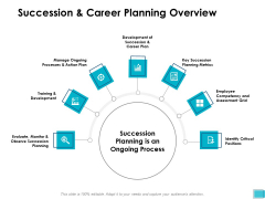 Succession And Career Planning Overview Ppt PowerPoint Presentation Visual Aids Diagrams