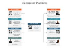 Succession Planning Ppt PowerPoint Presentation Shapes