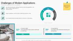 Summary Implementation Strategies Challenges Of Modern Applications Ppt Styles Graphics Download PDF