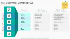 Summary Implementation Strategies Post Deployment Monitoring Area Ppt Model Templates PDF
