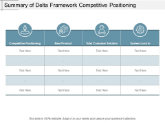 Summary Of Delta Framework Competitive Positioning Ppt PowerPoint Presentation Infographic Template Slides