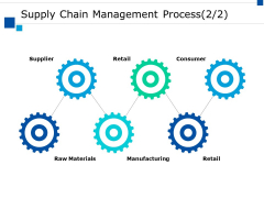 Supple Chain Management Process Manufacturing Ppt PowerPoint Presentation Styles Slideshow