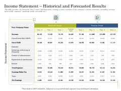 Supplementary Debt Financing Pitch Deck Income Statement Historical And Forecasted Results Structure PDF