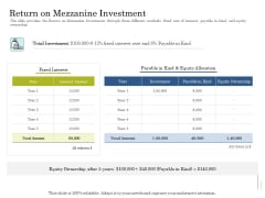 Supplementary Debt Financing Pitch Deck Return On Mezzanine Investment Download PDF