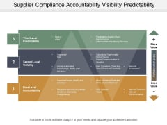 Supplier Compliance Accountability Visibility Predictability Ppt PowerPoint Presentation File Shapes