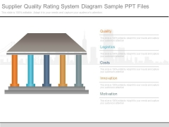 Supplier Quality Rating System Diagram Sample Ppt Files