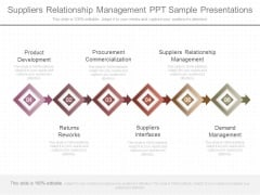 Suppliers Relationship Management Ppt Sample Presentations