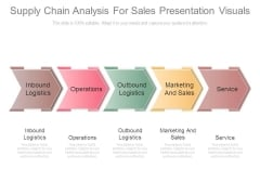 Supply Chain Analysis For Sales Presentation Visuals