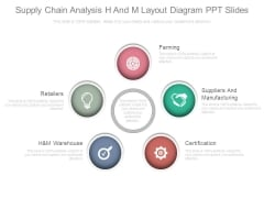 Supply Chain Analysis H And M Layout Diagram Ppt Slides