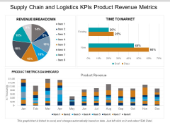 Supply Chain And Logistics Kpis Product Revenue Metrics Ppt PowerPoint Presentation Gallery Aids