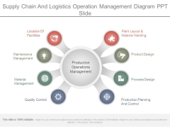 Supply Chain And Logistics Operation Management Diagram Ppt Slide