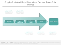 Supply Chain And Retail Operations Example Powerpoint Themes