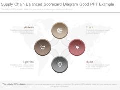 Supply Chain Balanced Scorecard Diagram Good Ppt Example