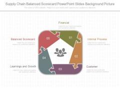 Supply Chain Balanced Scorecard Powerpoint Slides Background Picture