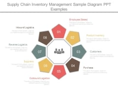 Supply Chain Inventory Management Sample Diagram Ppt Examples
