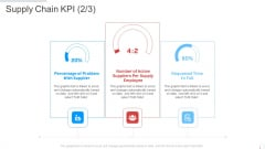 Supply Chain KPI Manufacturing Control Ppt Styles Elements PDF
