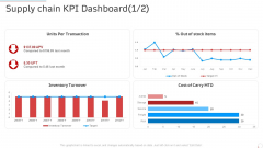 Supply Chain Kpi Dashboard Manufacturing Control Ppt Infographics Design Inspiration PDF