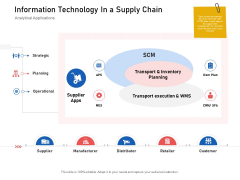 Supply Chain Logistics Information Technology In A Supply Chain Ppt Layouts Introduction PDF