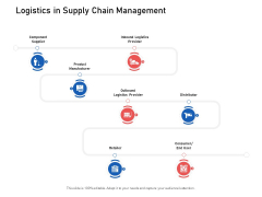 Supply Chain Logistics Logistics In Supply Chain Management Ppt Infographics Background Designs PDF