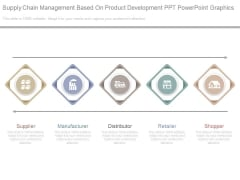 Supply Chain Management Based On Product Development Ppt Powerpoint Graphics