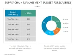 Supply Chain Management Budget Forecasting Ppt PowerPoint Presentation Inspiration Skills