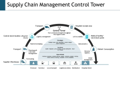 Supply Chain Management Control Tower Ppt Powerpoint Presentation Layouts Example Topics