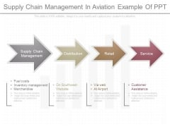Supply Chain Management In Aviation Example Of Ppt