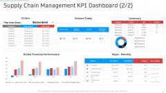 Supply Chain Management Kpi Dashboard Manufacturing Control Ppt Outline Picture PDF