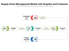 Supply Chain Management Model With Supplier And Customer Ppt PowerPoint Presentation Layouts Designs Download PDF