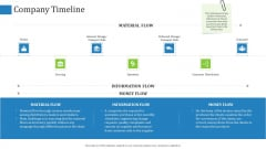 Supply Chain Management Operational Metrics Company Timeline Ppt Icon Skills PDF