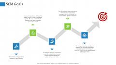 Supply Chain Management Operational Metrics SCM Goals Background PDF