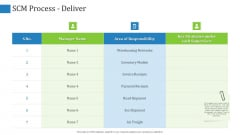 Supply Chain Management Operational Metrics SCM Process Deliver Ppt Layouts Skills PDF