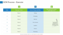 Supply Chain Management Operational Metrics SCM Process Execute Ppt Ideas Slide PDF