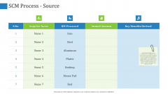 Supply Chain Management Operational Metrics SCM Process Source Ppt File Slide PDF