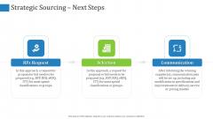 Supply Chain Management Operational Metrics Strategic Sourcing Next Steps Demonstration PDF