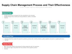 Supply Chain Management Process And Their Effectiveness Ppt PowerPoint Presentation Gallery Rules PDF