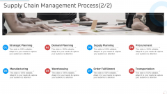Supply Chain Management Process Manufacturing Control Ppt Summary Smartart PDF