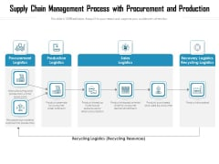 Supply Chain Management Process With Procurement And Production Ppt PowerPoint Presentation Infographic Template Design Inspiration PDF