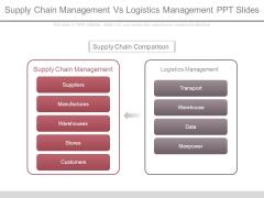 Supply Chain Management Vs Logistics Management Ppt Slides