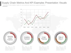Supply Chain Metrics And Kpi Examples Presentation Visuals