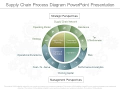 Supply Chain Process Diagram Powerpoint Presentation