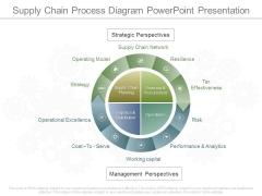 Supply Chain Process Diagram Powerpoint Presentation